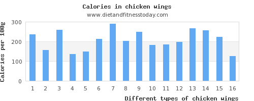 chicken wings vitamin k per 100g