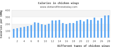 chicken wings water per 100g