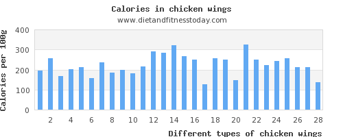 chicken wings zinc per 100g