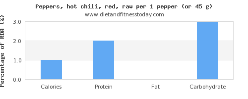 calories and nutritional content in chili peppers