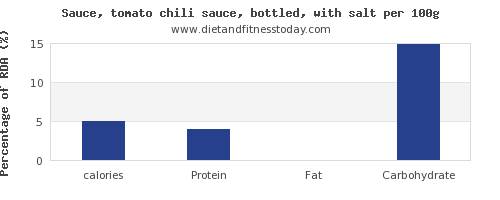 calories and nutrition facts in chili sauce per 100g