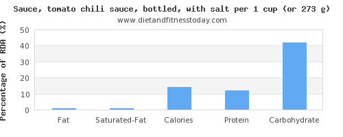 fat and nutritional content in chili sauce