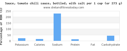 potassium and nutritional content in chili sauce