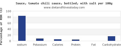 sodium and nutrition facts in chili sauce per 100g
