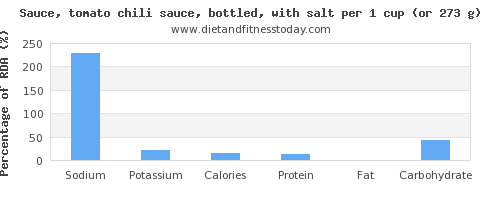 sodium and nutritional content in chili sauce