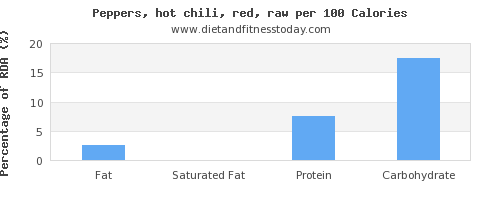 fat and nutrition facts in chili peppers per 100 calories