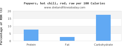 thiamine and nutrition facts in chili peppers per 100 calories