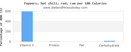 vitamin c and nutrition facts in chili peppers per 100 calories