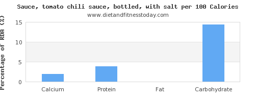 calcium and nutrition facts in chili sauce per 100 calories