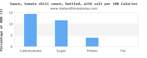 carbs and nutrition facts in chili sauce per 100 calories