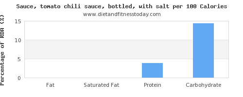fat and nutrition facts in chili sauce per 100 calories