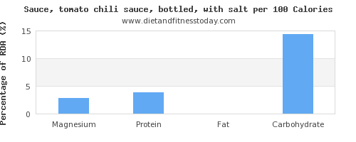 magnesium and nutrition facts in chili sauce per 100 calories