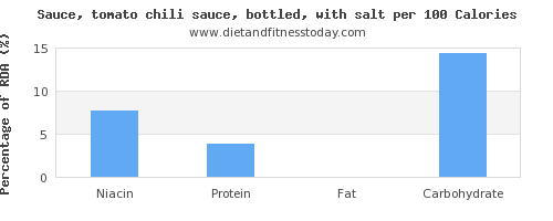 niacin and nutrition facts in chili sauce per 100 calories