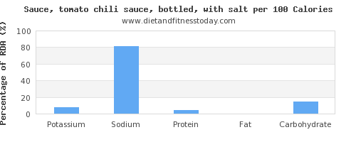 potassium and nutrition facts in chili sauce per 100 calories