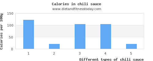 chili sauce saturated fat per 100g