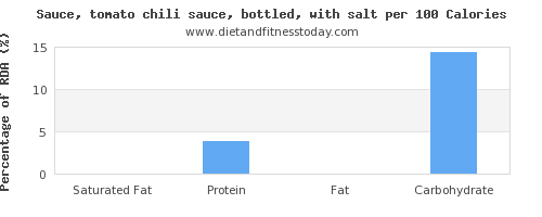 saturated fat and nutrition facts in chili sauce per 100 calories