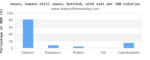 sodium and nutrition facts in chili sauce per 100 calories