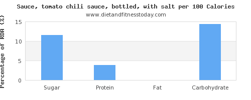sugar and nutrition facts in chili sauce per 100 calories