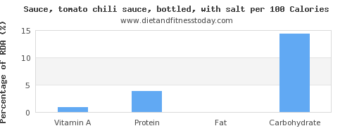 vitamin a and nutrition facts in chili sauce per 100 calories