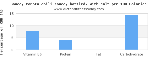 vitamin b6 and nutrition facts in chili sauce per 100 calories