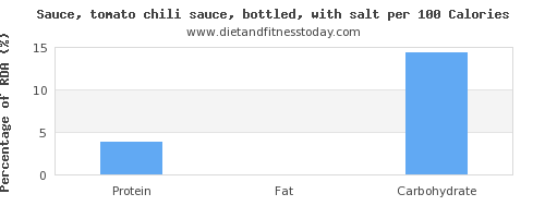 water and nutrition facts in chili sauce per 100 calories
