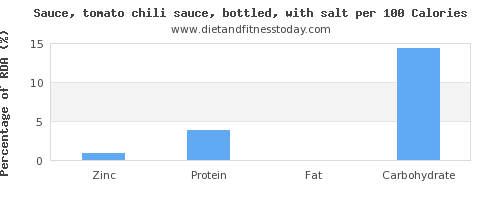 zinc and nutrition facts in chili sauce per 100 calories
