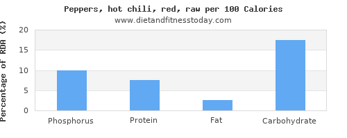 phosphorus and nutrition facts in chilis per 100 calories