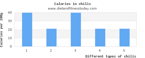 chilis saturated fat per 100g
