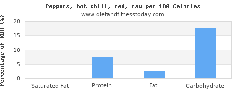 saturated fat and nutrition facts in chilis per 100 calories