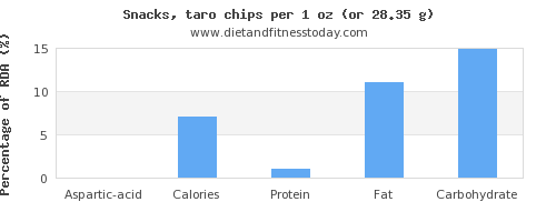 aspartic acid and nutritional content in chips