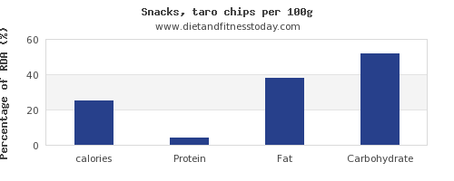 calories and nutrition facts in chips per 100g