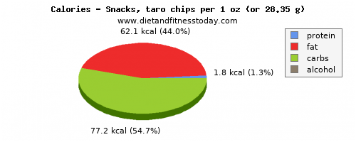 fiber, calories and nutritional content in chips