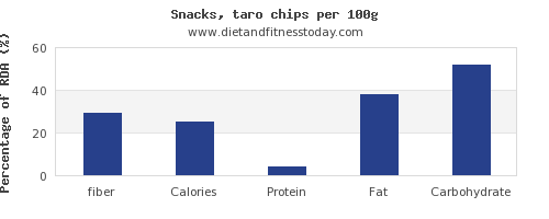 fiber and nutrition facts in chips per 100g