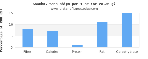fiber and nutritional content in chips