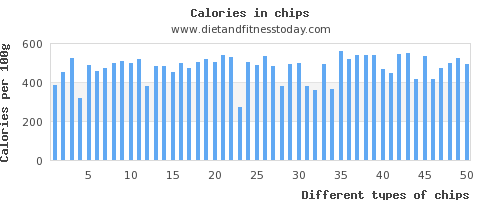 chips iron per 100g
