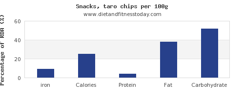 iron and nutrition facts in chips per 100g