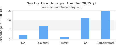 iron and nutritional content in chips