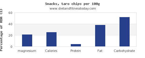 magnesium and nutrition facts in chips per 100g