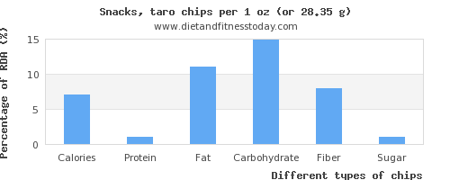 nutritional value and nutritional content in chips