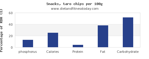 phosphorus and nutrition facts in chips per 100g