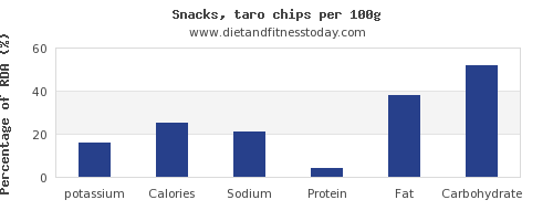 potassium and nutrition facts in chips per 100g