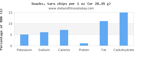 potassium and nutritional content in chips