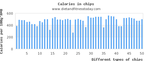 chips protein per 100g