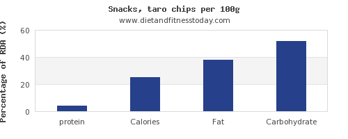 protein and nutrition facts in chips per 100g