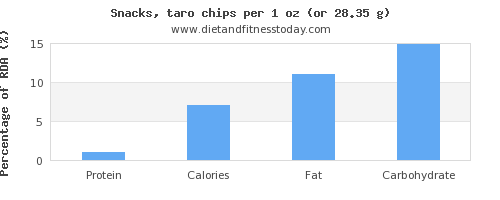 protein and nutritional content in chips