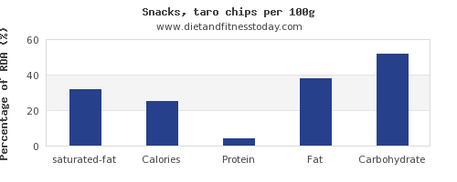 saturated fat and nutrition facts in chips per 100g