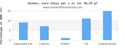 saturated fat and nutritional content in chips