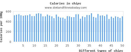 chips saturated fat per 100g