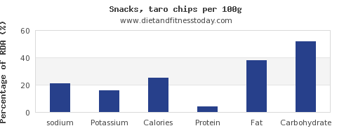 sodium and nutrition facts in chips per 100g