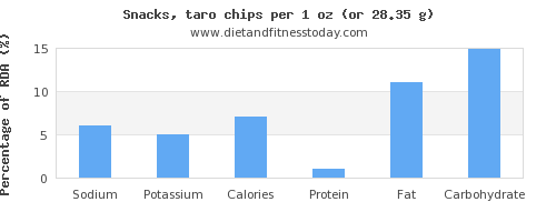 sodium and nutritional content in chips